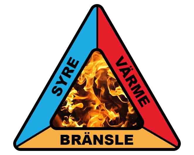 Brandtriangel varje ben av triangel har bränsle syre och värme i mitten brinner en eld